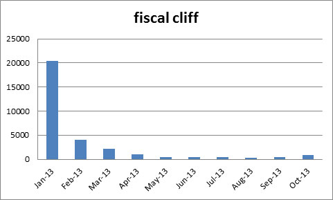 fiscalcliff