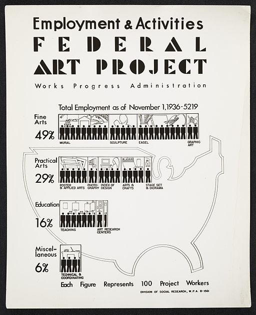 WPA Federal Art Project Poster