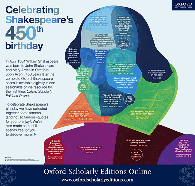 Shakespeare birthday infographic