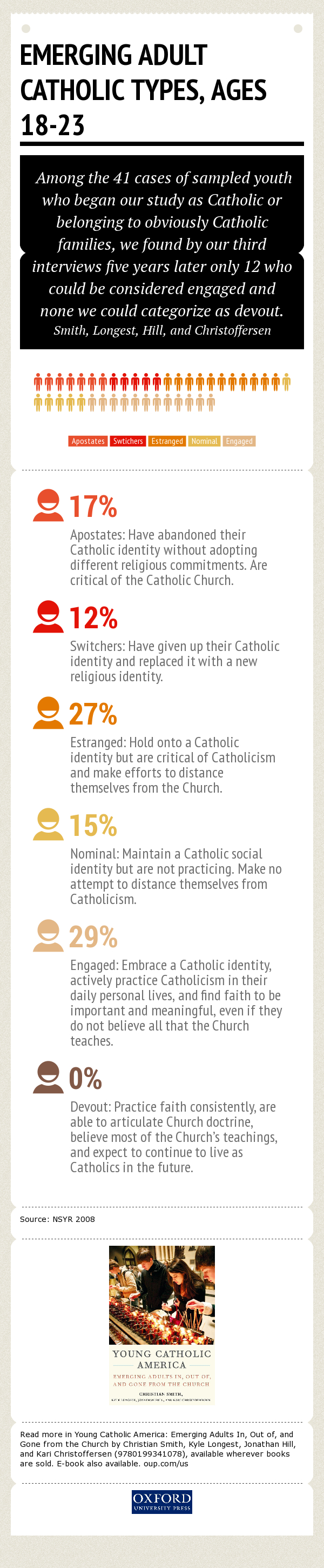 Smith.Young Catholic America.Infographic