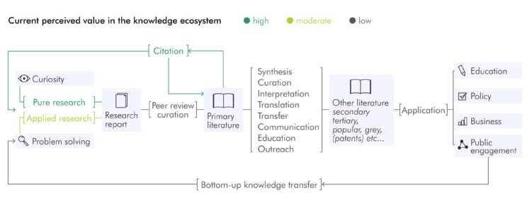 Figure 1. Perceived values in the knowledge ecosystem. Cath Cotton, et. al